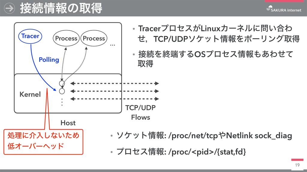 19 ଓใͷऔಘ Host Kernel Process Process TCP/UDP ...