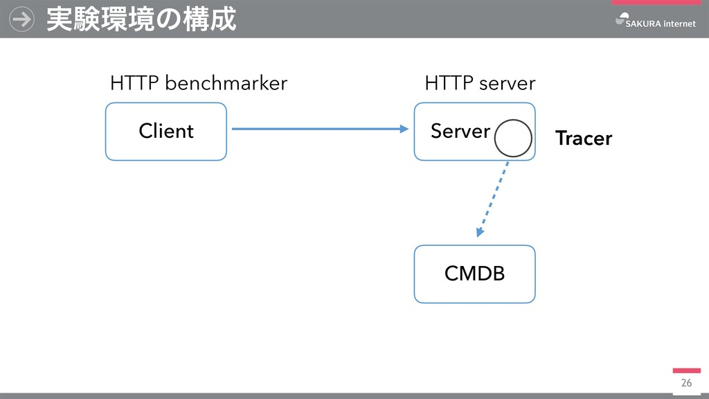 26 ࣮ݧڥͷߏ CMDB Client Server HTTP benchmarker ...
