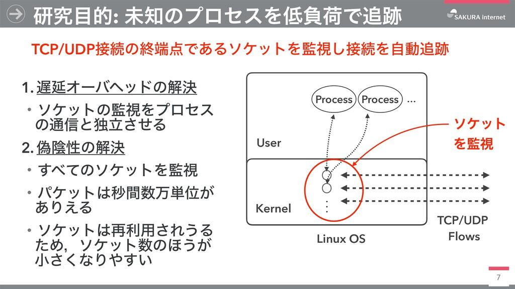 7 ݚڀత: ະͷϓϩηεΛෛՙͰ Linux OS Kernel Process ...