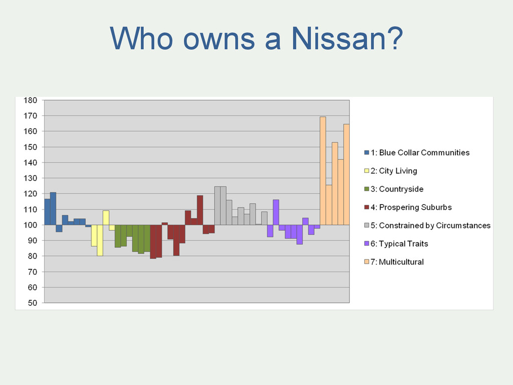 Who owns a Nissan?