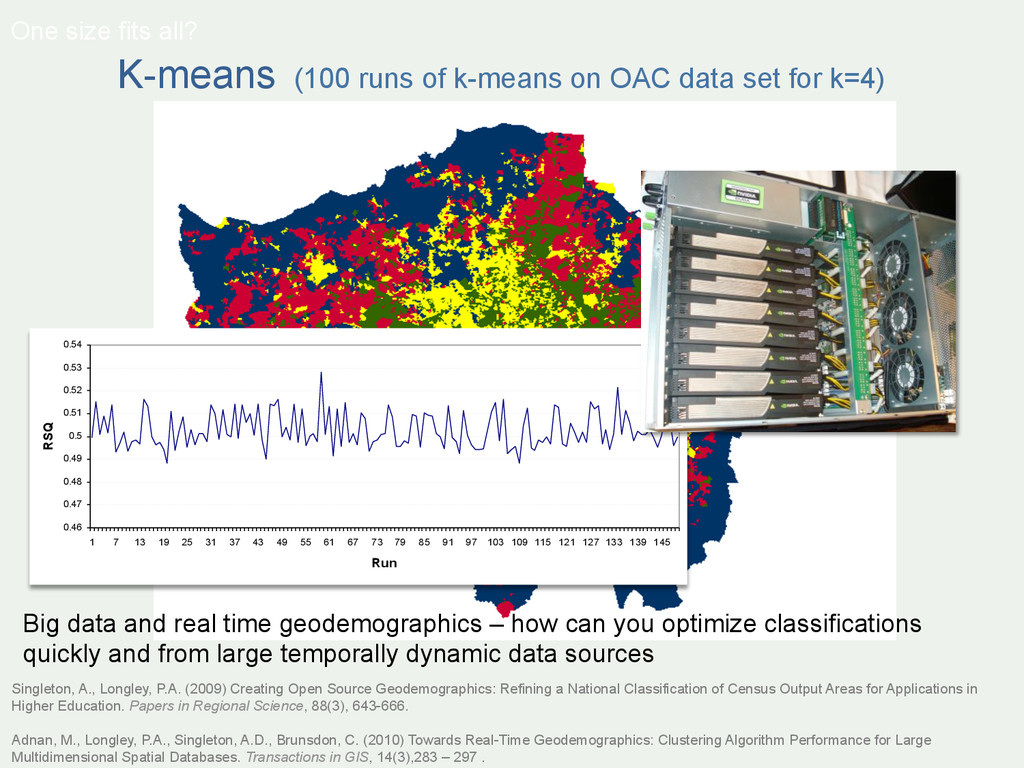 K-means (100 runs of k-means on OAC data set fo...