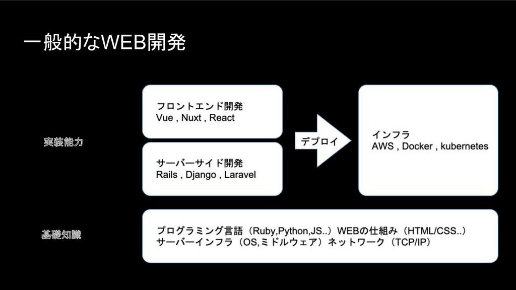 一般的なWEB開発 基礎知識 実装能力