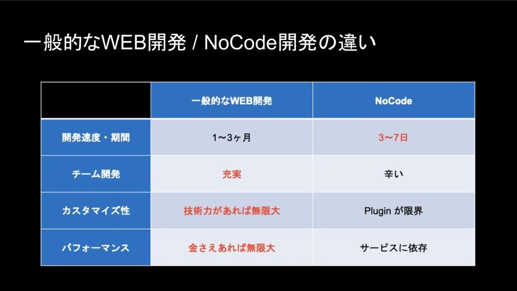 一般的なWEB開発 / NoCode開発の違い