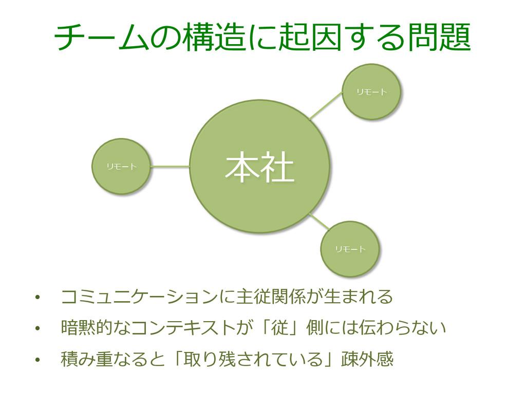 チームの構造に起因する問題 • コミュニケーションに主従関係が⽣生まれる • 暗黙的なコン...