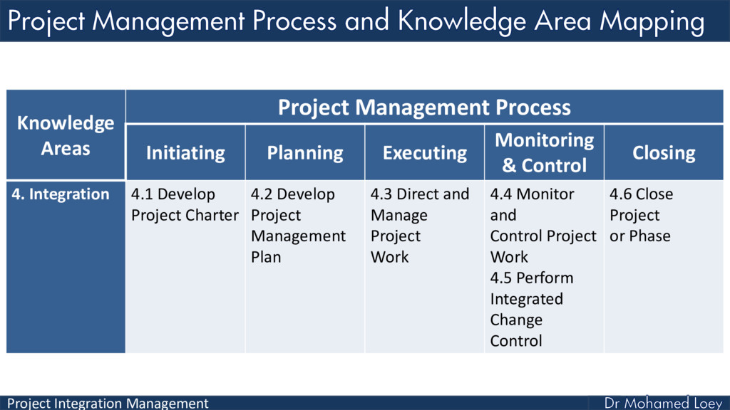 Project Integration Management Knowledge Areas ...