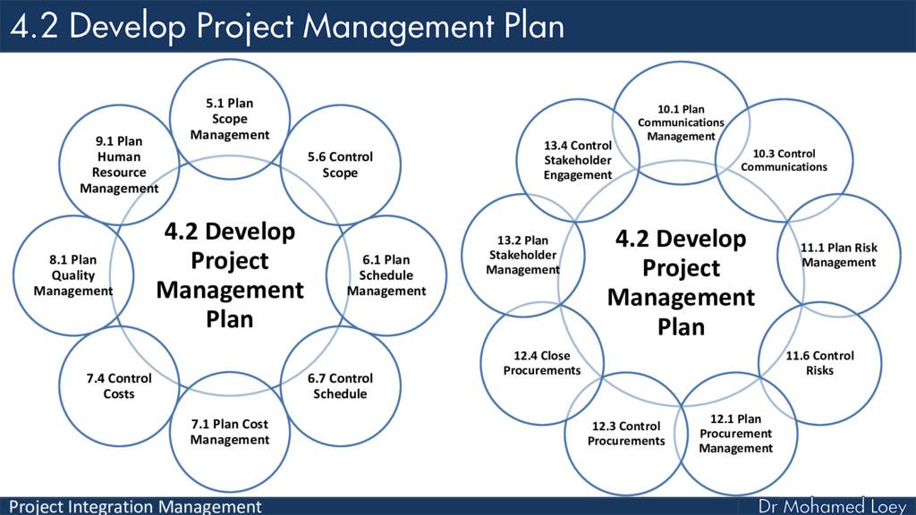 Project Integration Management 4.2 Develop Proj...