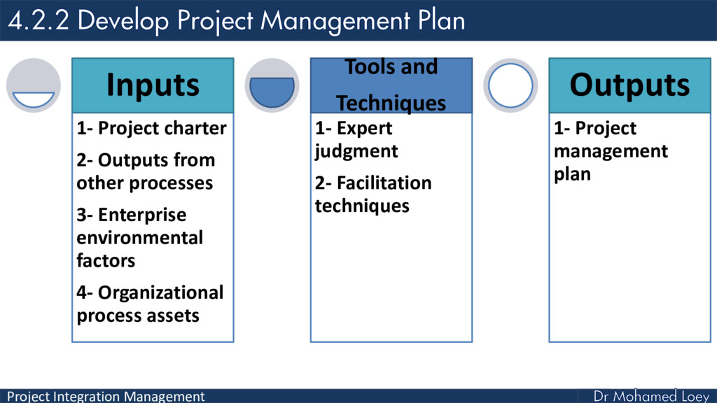 Project Integration Management 1- Project chart...
