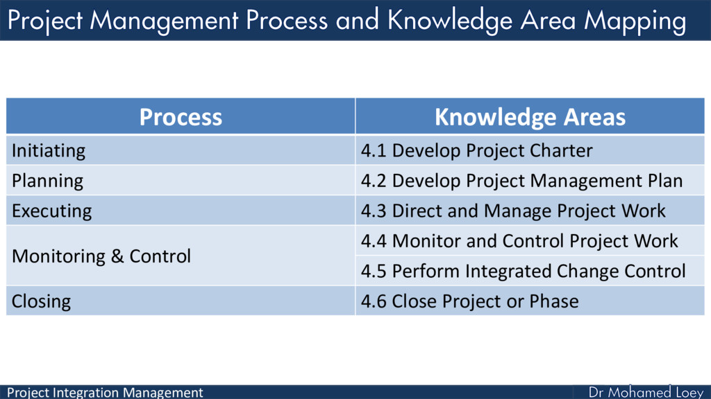 Project Integration Management Process Knowledg...