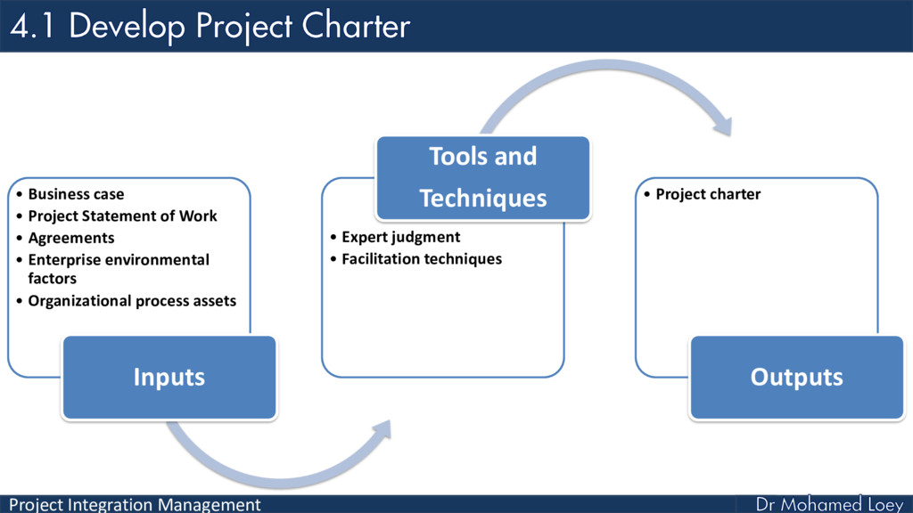 Project Integration Management • Business case ...