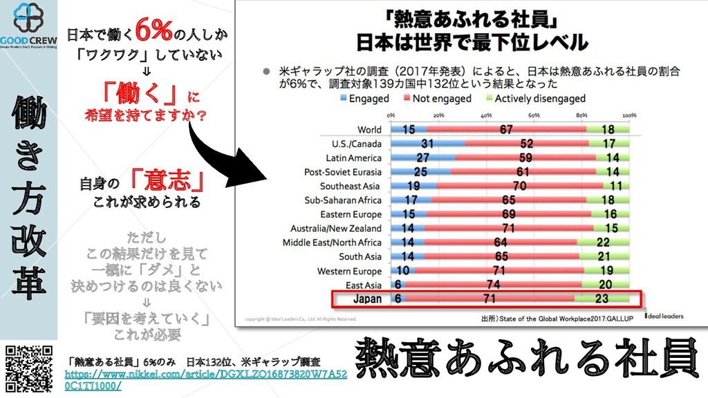 働 き 方 改 革 「熱意ある社員」6%のみ 日本132位、米ギャラップ調査 https://...