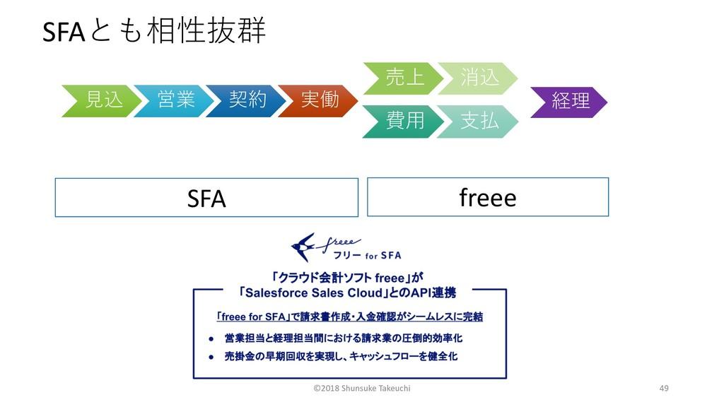 SFA SFA freee ©2...
