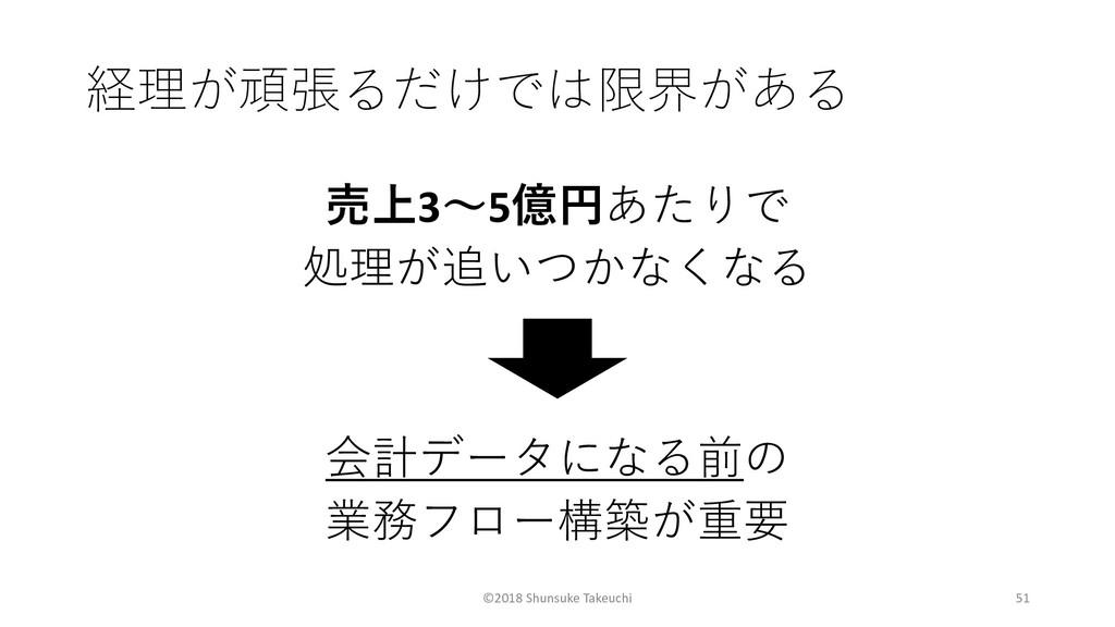 ©2018 Shunsuke Takeuchi 51 ...