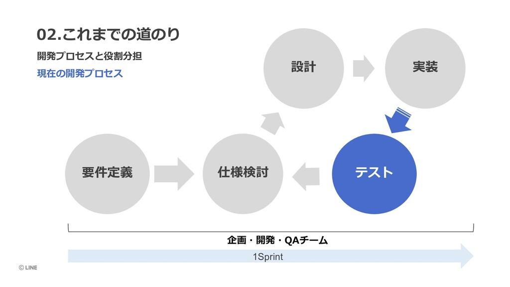 現在の開発プロセス 02.これまでの道のり 開発プロセスと役割分担 設計 実装 仕様検討 要件...