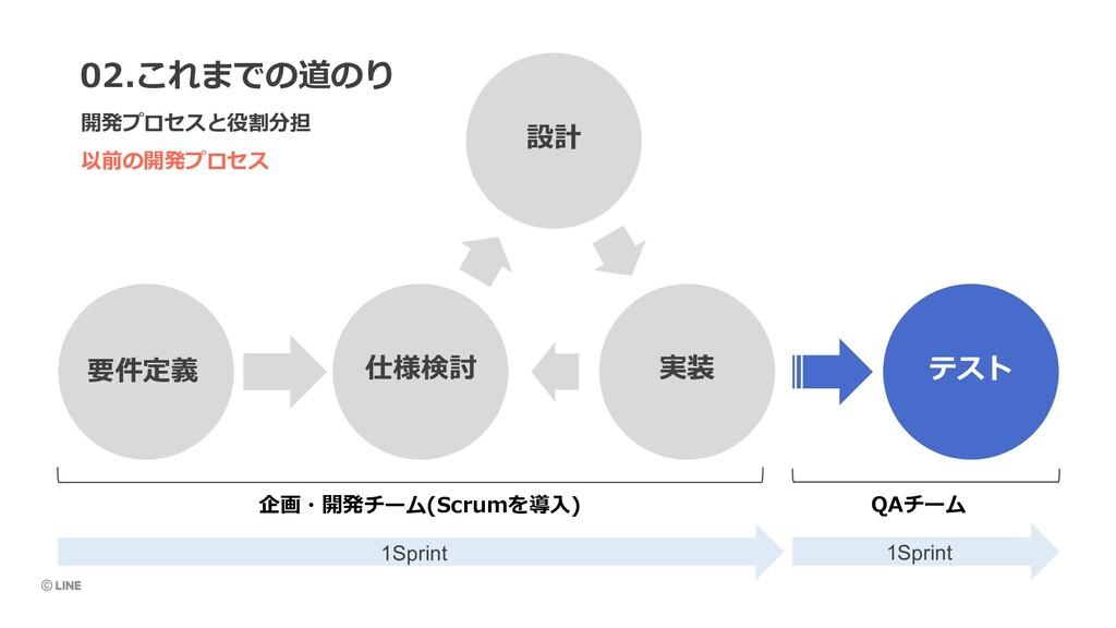 以前の開発プロセス 02.これまでの道のり 開発プロセスと役割分担 設計 実装 仕様検討 要件...