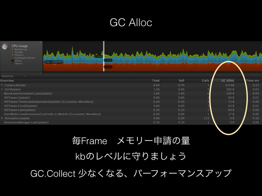 GC Alloc ຖFrameɹϝϞϦʔਃͷྔ kbͷϨϕϧʹकΓ·͠ΐ͏ GC.Colle...