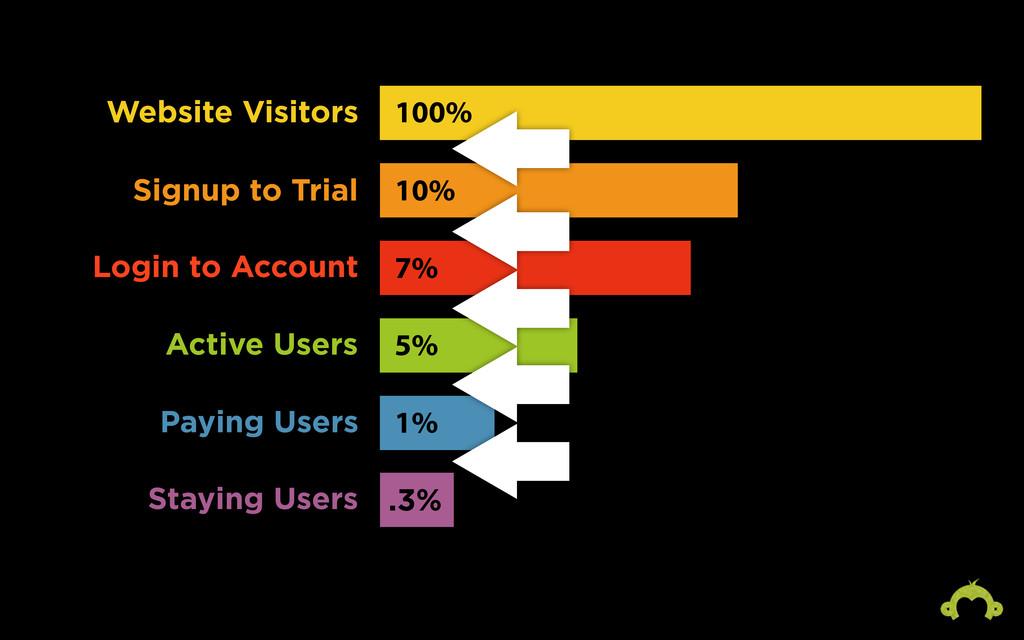 10% 100% 7% 1% 5% .3% Website Visitors Signup t...