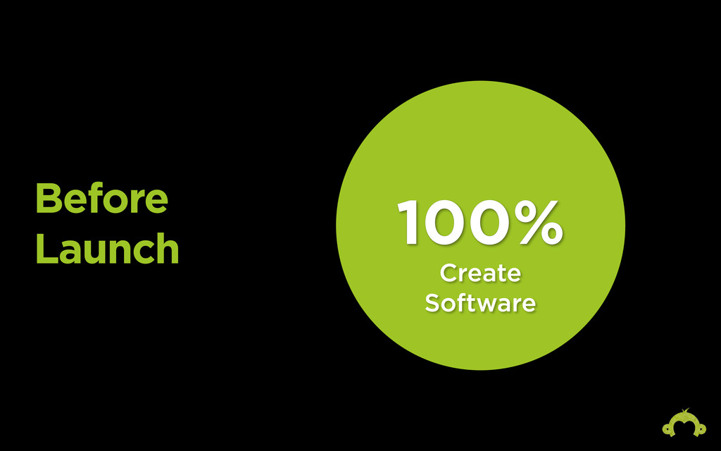 Before Launch 100% Create Software