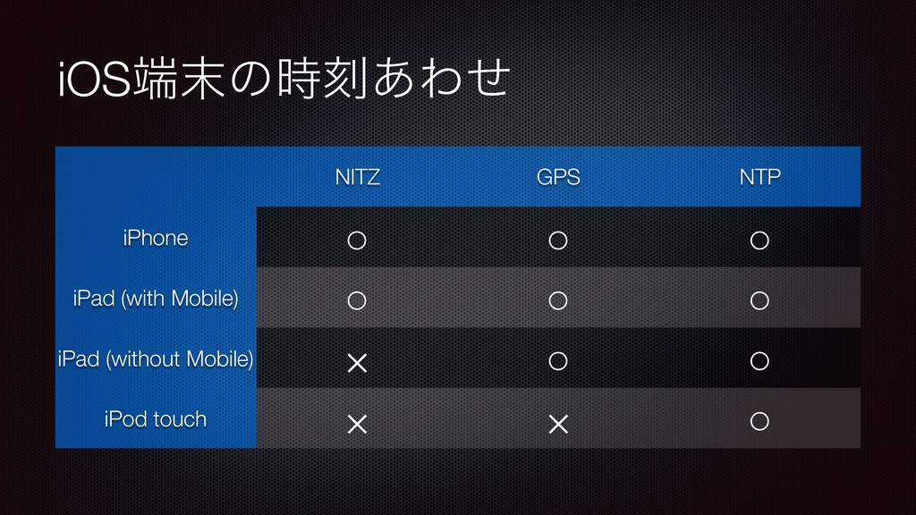 iOS୺຤ͷ࣌ࠁ͋Θͤ NITZ GPS NTP iPhone ○ ○ ○ iPad (wit...
