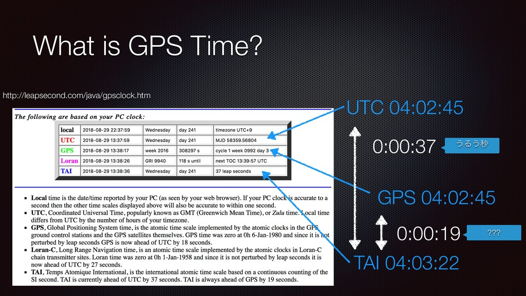 What is GPS Time? http://leapsecond.com/java/gp...