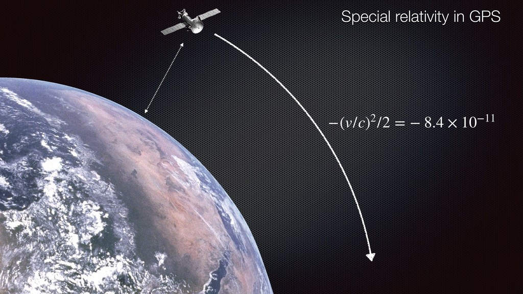 Special relativity in GPS −(v/c)2/2 = − 8.4 × 1...