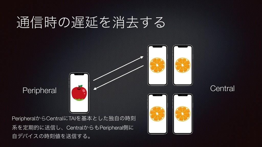 ௨৴ͷԆΛফڈ͢Δ Central Peripheral Peripheral͔ΒCent...