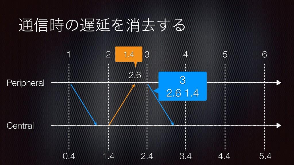 ௨৴ͷԆΛফڈ͢Δ Peripheral Central 1 2 3 4 5 6 1.4 ...