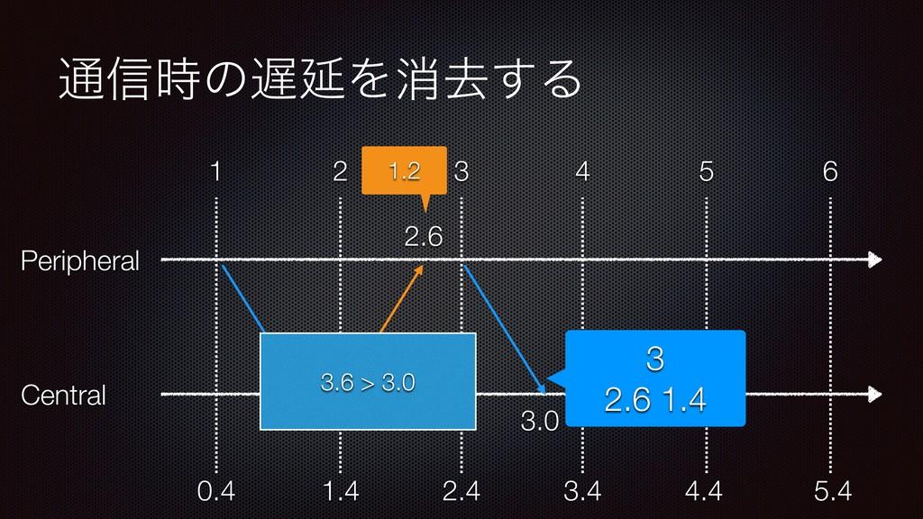 ௨৴ͷԆΛফڈ͢Δ Peripheral Central 1 2 3 4 5 6 1.2 ...