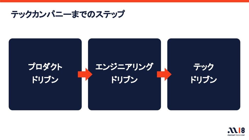 テックカンパニーまでのステップ プロダクト ドリブン エンジニアリング ドリブン テック ドリ...