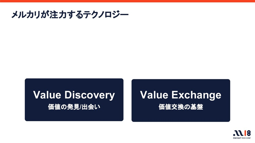 信頼 Value Discovery Value Exchange 価値交換の基盤 価値の発見...