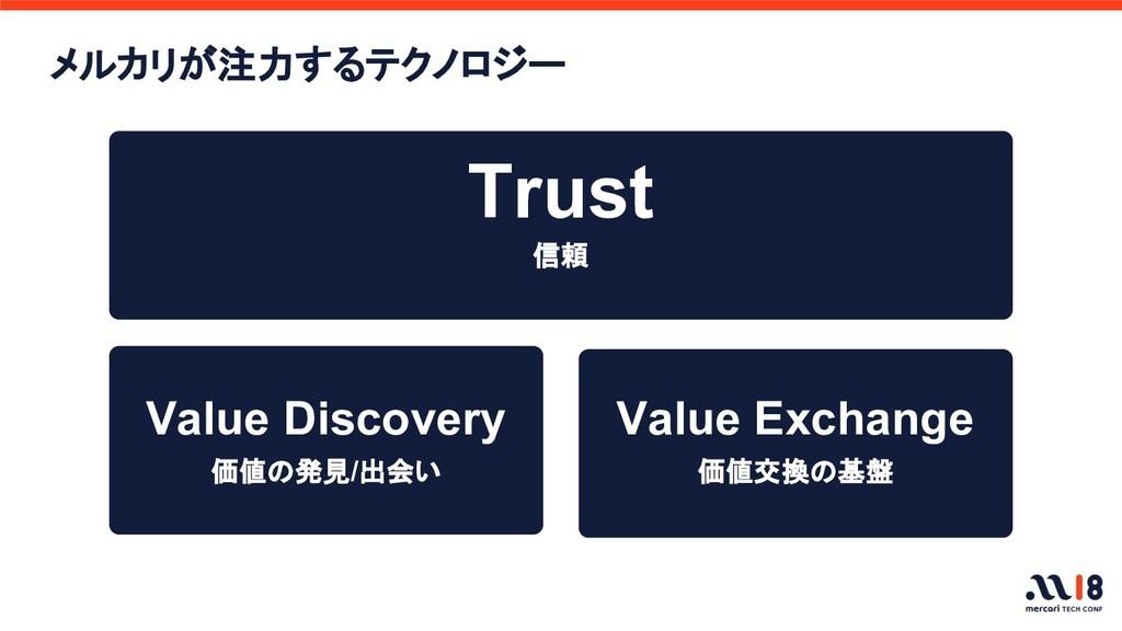 Trust 信頼 価値交換の基盤 価値の発見/出会い メルカリが注力するテクノロジー Valu...