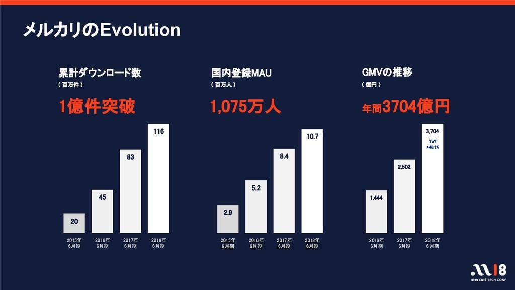 年間3704億円 GMVの推移 国内登録MAU ( 百万人 ) 1,075万人 2015 6月...