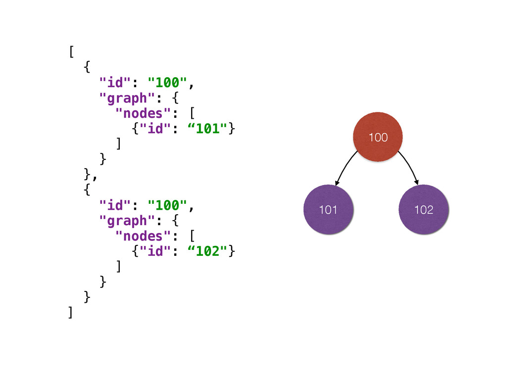 "[ { ""id"": ""100"", ""graph"": { ""nodes"": [ {""id""..."