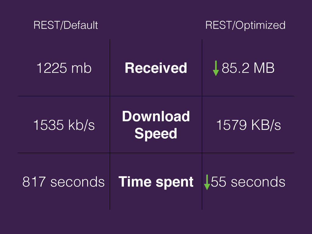 1225 mb Received 85.2 MB 1535 kb/s Download Spe...