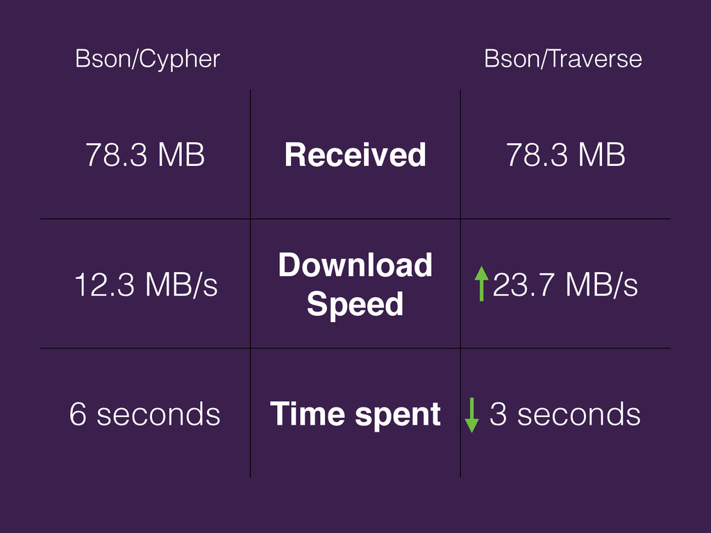 78.3 MB Received 78.3 MB 12.3 MB/s Download Spe...