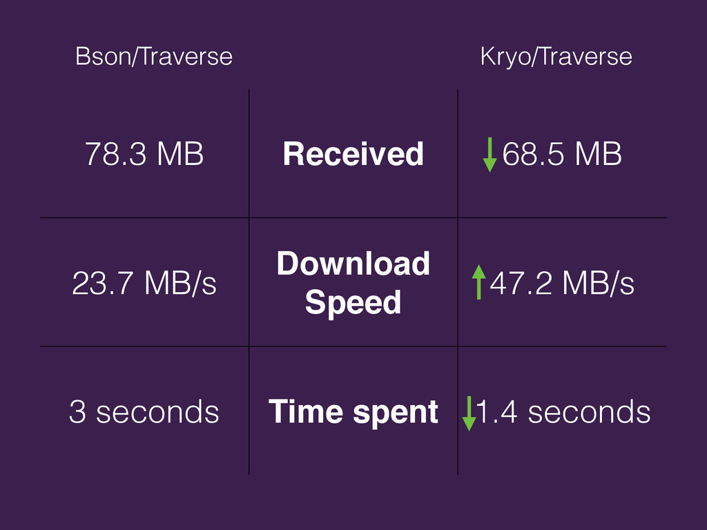 78.3 MB Received 68.5 MB 23.7 MB/s Download Spe...