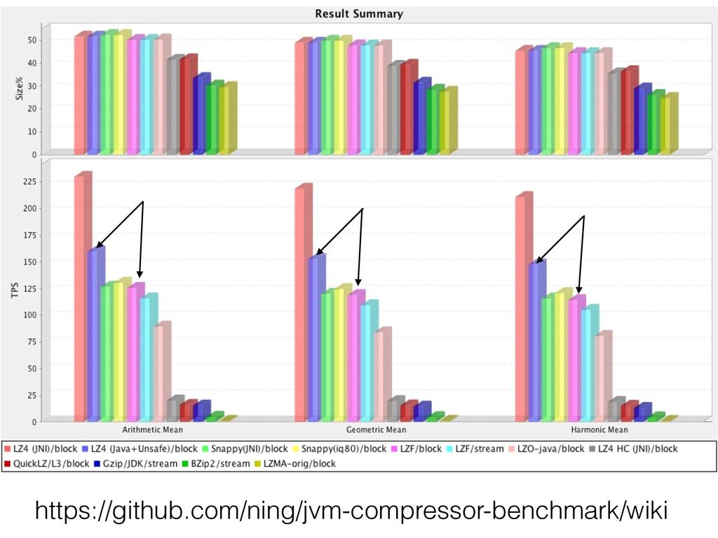 https://github.com/ning/jvm-compressor-benchmar...