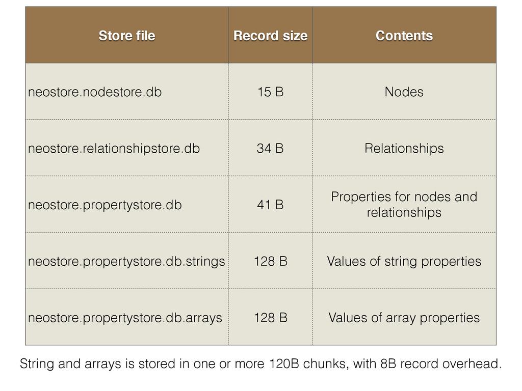 Store file Record size Contents neostore.nodesto...