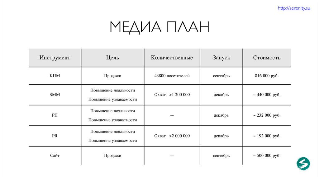 http://serenity.su МЕДИА ПЛАН Инструмент Цель К...
