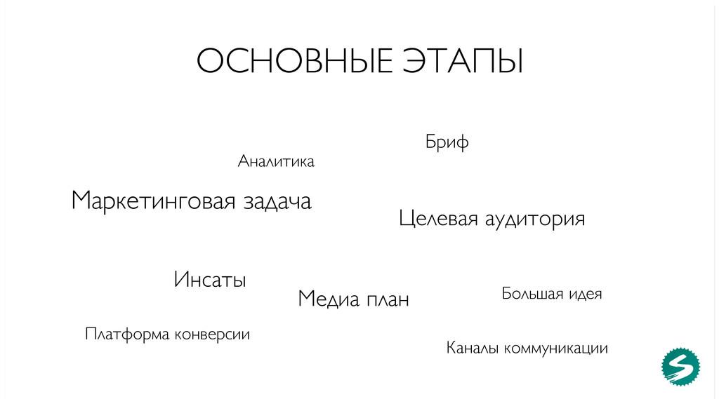 ОСНОВНЫЕ ЭТАПЫ Аналитика Бриф Маркетинговая зад...