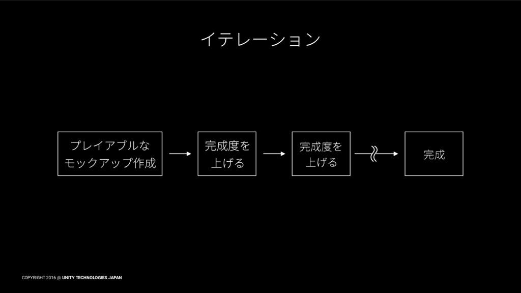COPYRIGHT 2016 @ UNITY TECHNOLOGIES JAPAN ؎ذٖ٦ء...