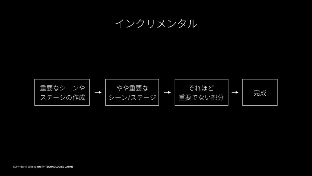 COPYRIGHT 2016 @ UNITY TECHNOLOGIES JAPAN ؎ًؙٝٔ...