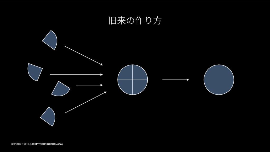 COPYRIGHT 2016 @ UNITY TECHNOLOGIES JAPAN 傊勻ך⡲倯