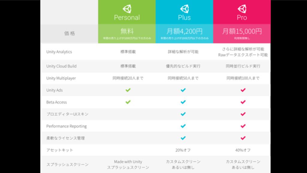 COPYRIGHT 2016 @ UNITY TECHNOLOGIES JAPAN