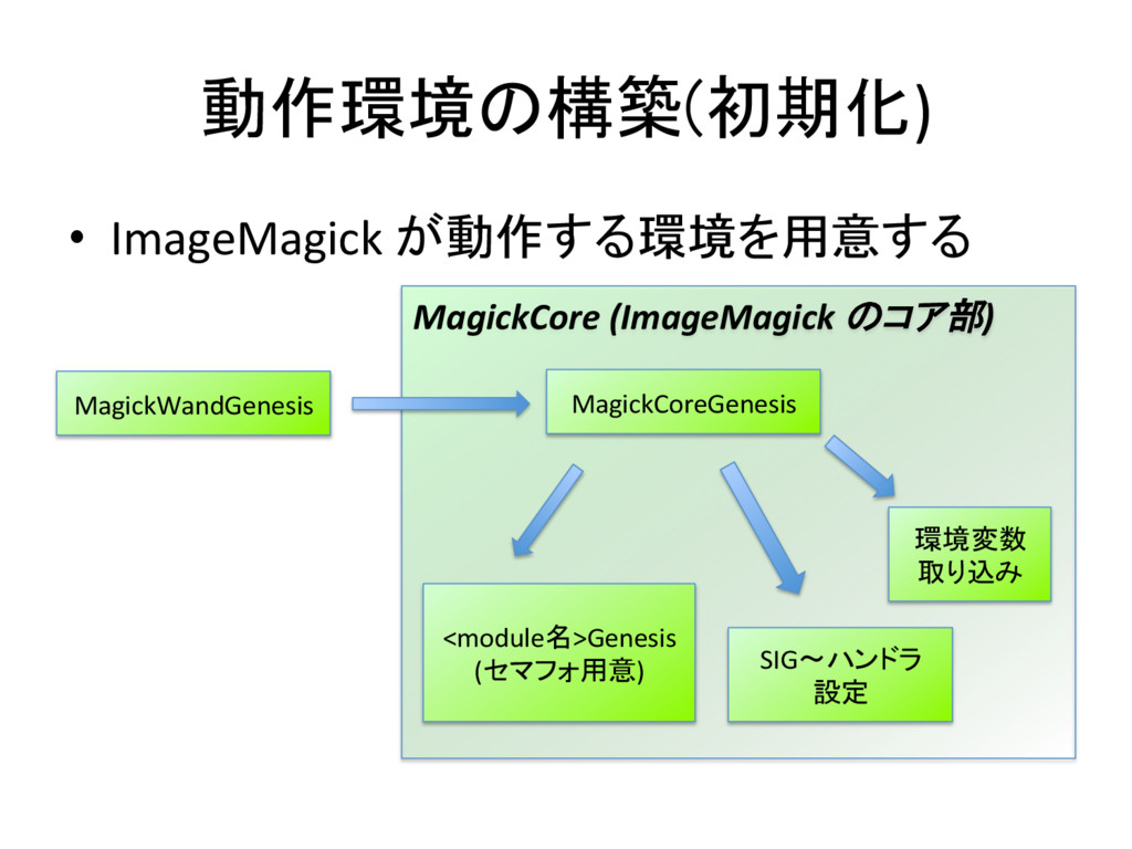動作環境の構築(初期化) • ImageMagick が動作する環境を用意する...