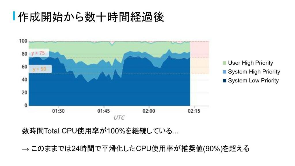 作成開始から数十時間経過後 数時間Total CPU使用率が100%を継続している... → ...