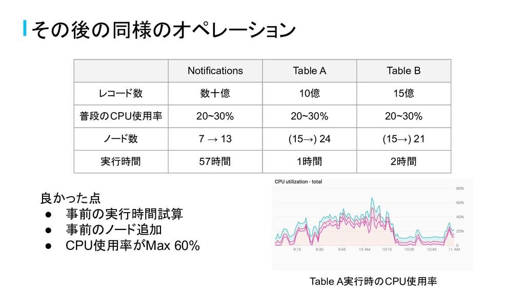 良かった点 ● 事前の実行時間試算 ● 事前のノード追加 ● CPU使用率がMax 60% そ...