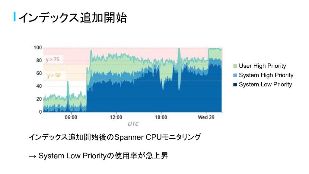 インデックス追加開始 インデックス追加開始後のSpanner CPUモニタリング → Syst...