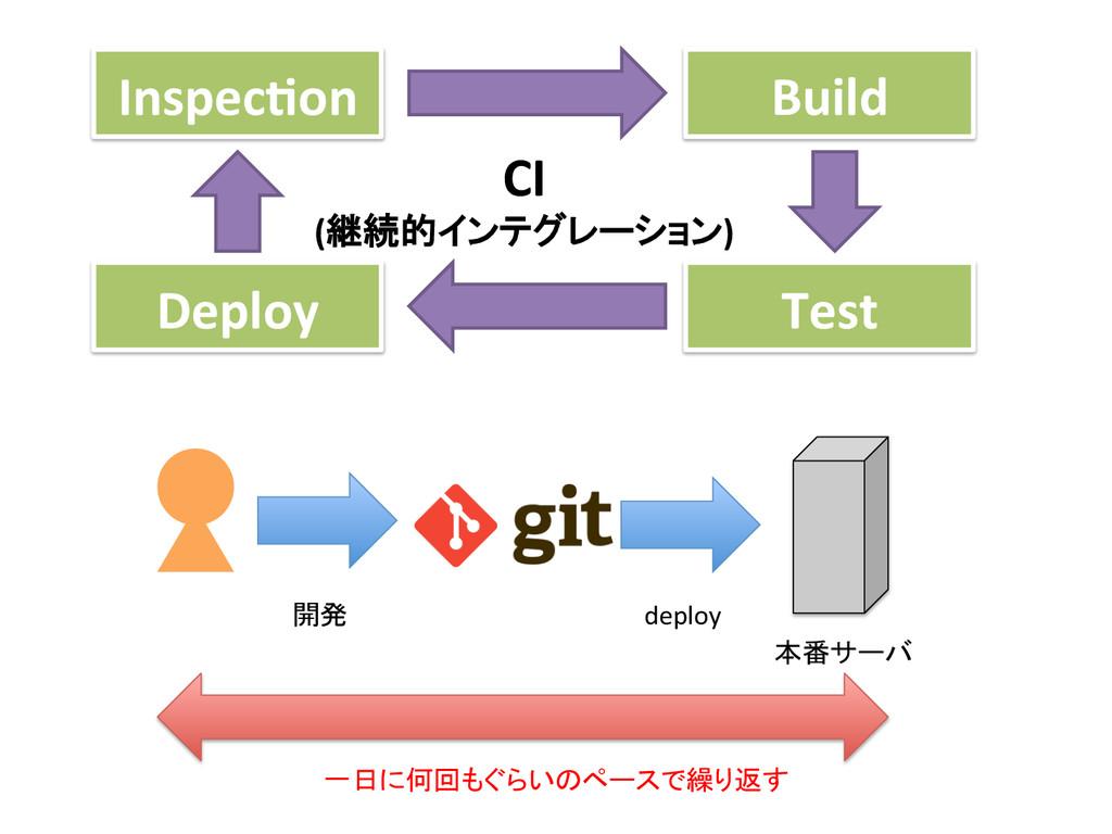 Inspec'on Deploy Test Build CI  (継続的...