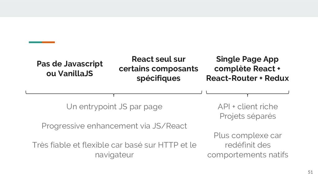 51 Pas de Javascript ou VanillaJS React seul su...