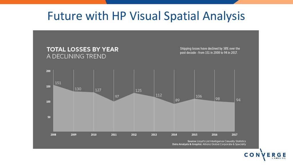 Future with HP Visual Spatial Analysis